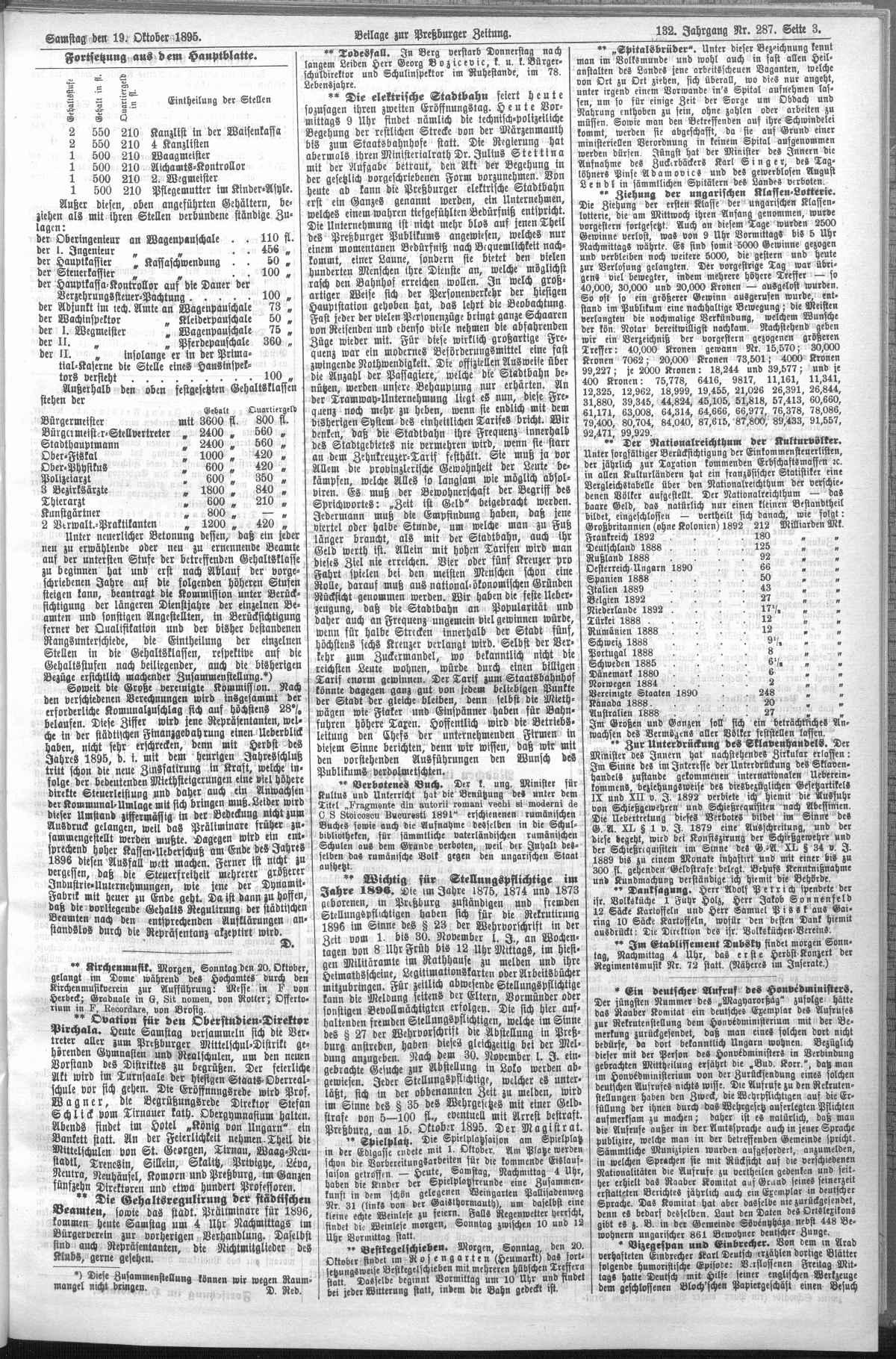 Článok v Pressburger Zeitung z 19. októbra 1895 1895